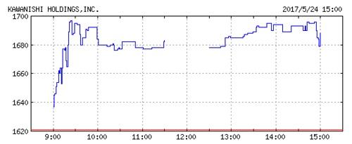 カワニシホールディングスの株価チャート