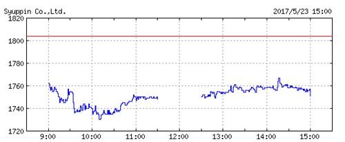 シュッピンの株価チャート