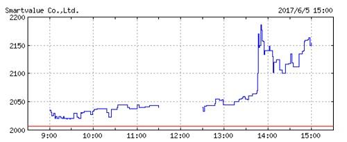 スマートバリューの株価チャート