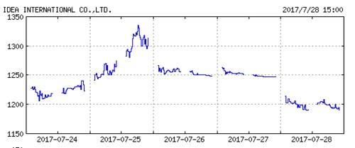 イデアインターナショナルの株価チャート