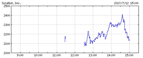ソウルドアウトの株価チャート