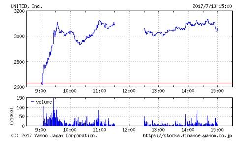 ユナイテッドの株価チャート