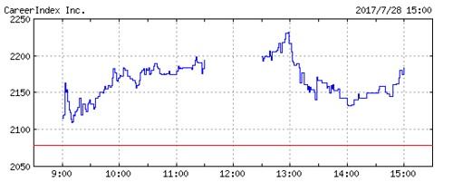 キャリアインデックスの株価チャート