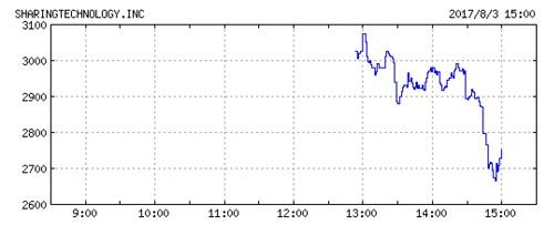 シェアリングテクノロジーの株価チャート