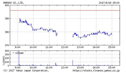 マルコの株価チャート