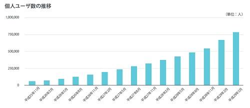 ウォンテッドリーの個人ユーザー数の推移