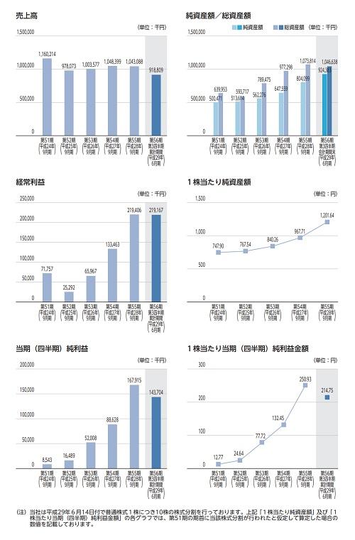 大阪油化工業の業績