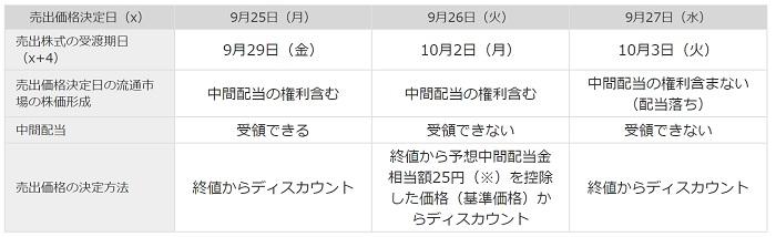 日本郵政POの配当