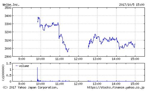 ウェルビーの株価チャート