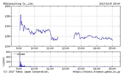 MS&Consultingの株価チャート