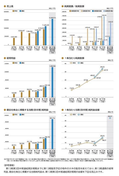 グローバル・リンク・マネジメントの業績