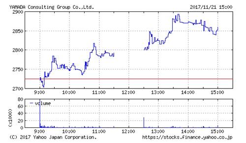 山田コンサルティンググループの株価チャート