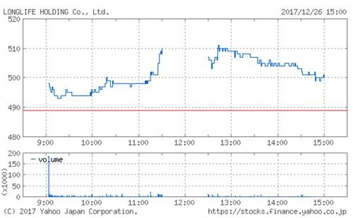 ロングライフホールディングの株価チャート