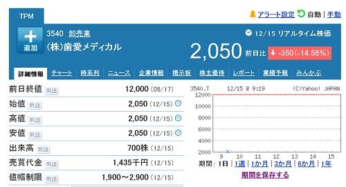 歯愛メディカルの株価