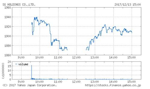 SGホールディングスの株価チャート