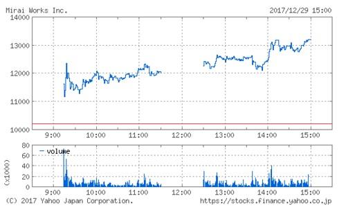 みらいワークスの株価チャート