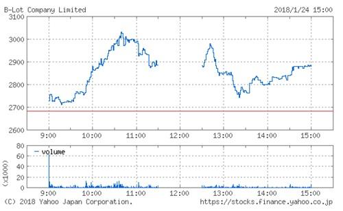 ビーロットの株価チャート