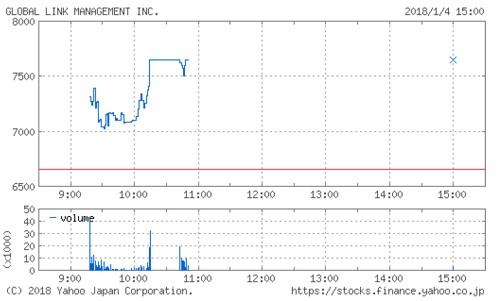 グローバル・リンク・マネジメントの株価チャート