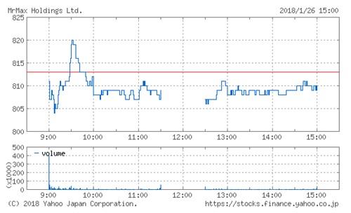 MrMaxHDの株価チャート