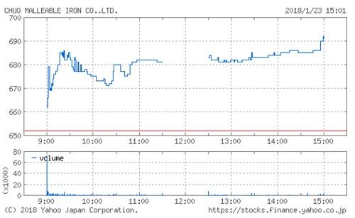 中央可鍛工業の株価チャート