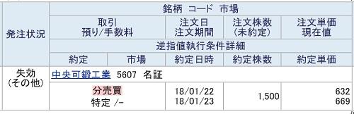 中央可鍛工業(SBI証券)