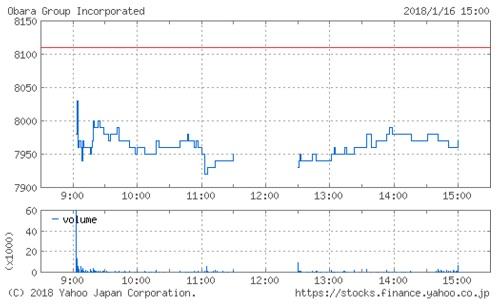 OBARA GROUPの株価チャート