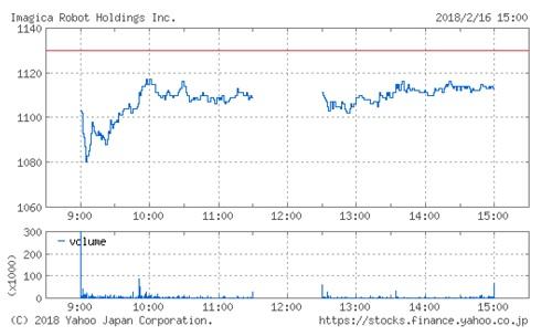 イマジカ・ロボット・ホールディングスの株価チャート