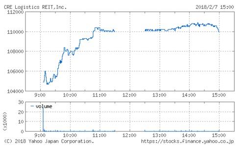 CREロジスティクスファンド投資法人の株価チャート