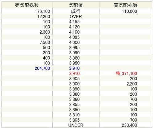 和心IPOの気配値