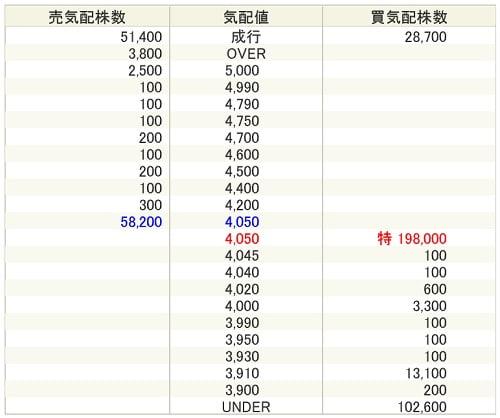 日本リビング保証IPOの気配値