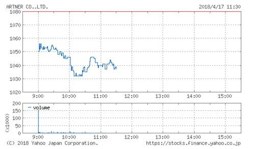 アルトナーの株価チャート