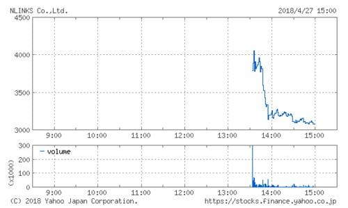 エヌリンクスの株価チャート