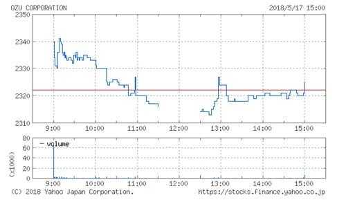 小津産業の株価チャート(5月17日)