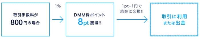 DMM株ポイント