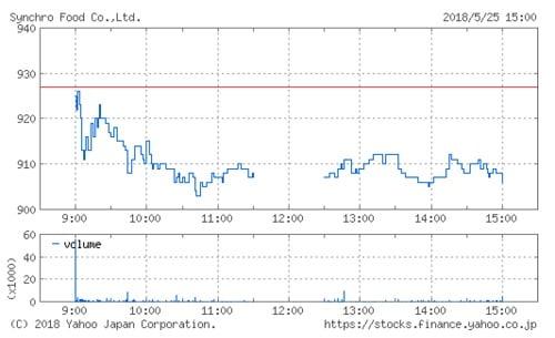 シンクロ・フードの株価チャート(5月25日)