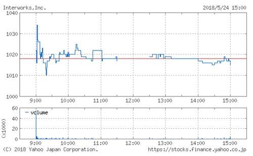 インターワークスの株価チャート(5月24日)