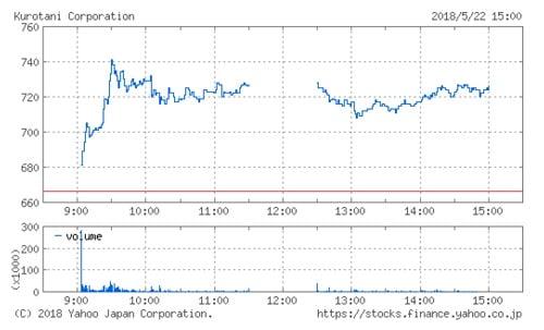 黒谷の株価チャート(5月22日)