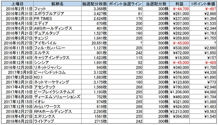 IPOチャレンジポイントの実績データ