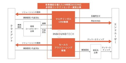 インバウンドテックの事業系統図