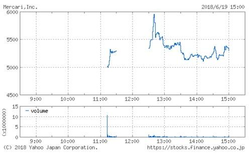 メルカリの株価チャート