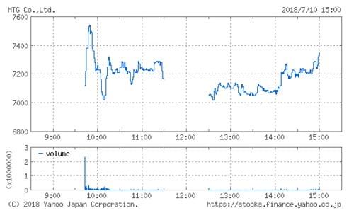 MTG(7806)IPOの株価チャート(7月10日)