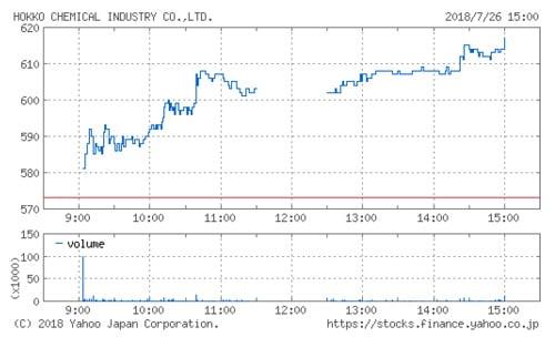 北興化学工業の株価チャート