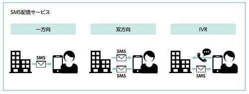 アクリートのSMS配信サービス