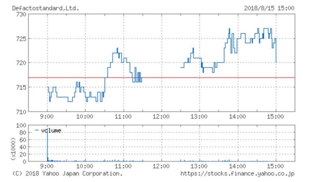 デファクトスタンダードの株価チャート