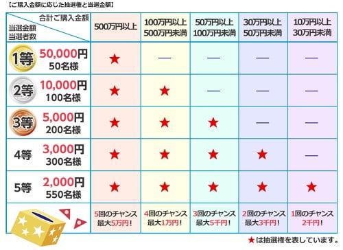 SMBC日興証券のキャンペーン詳細