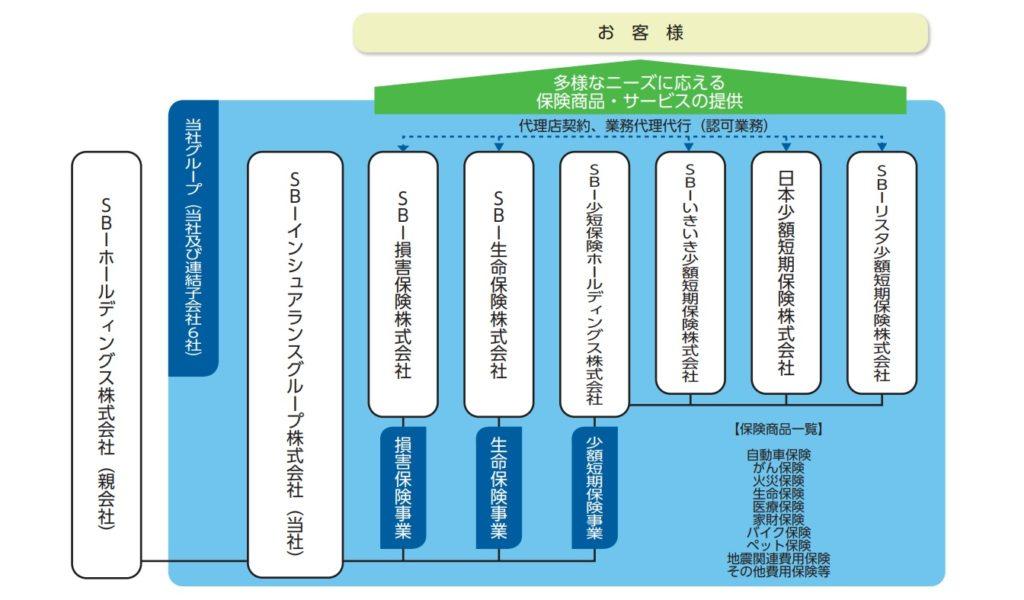 SBIインシュアランスグループの事業系統図