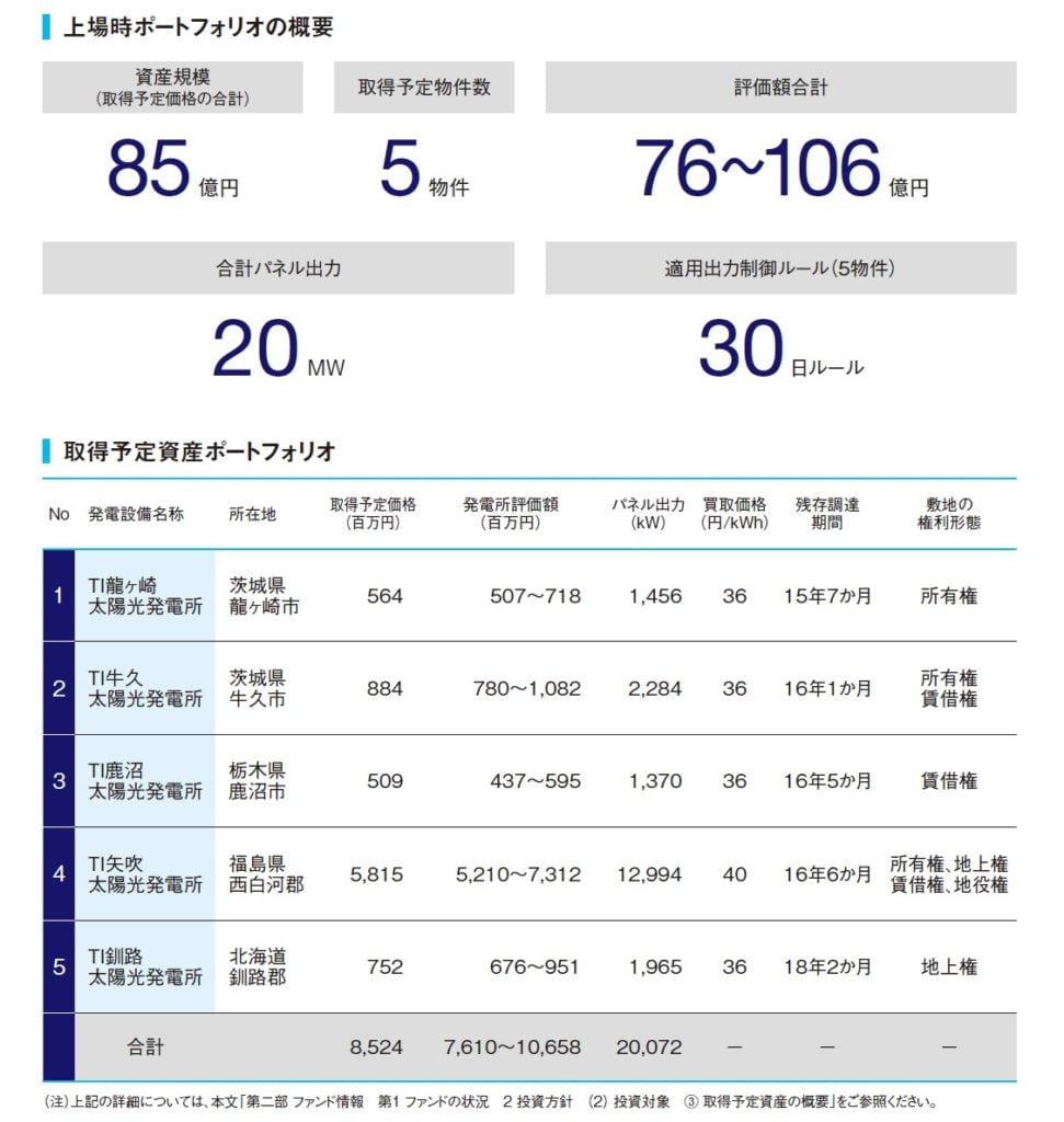 東京インフラ・エネルギー投資法人のポートフォリオ