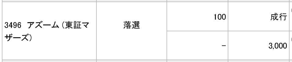 アズーム(みずほ証券)