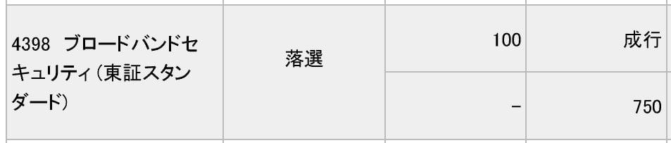 ブロードバンドセキュリティ(みずほ証券)