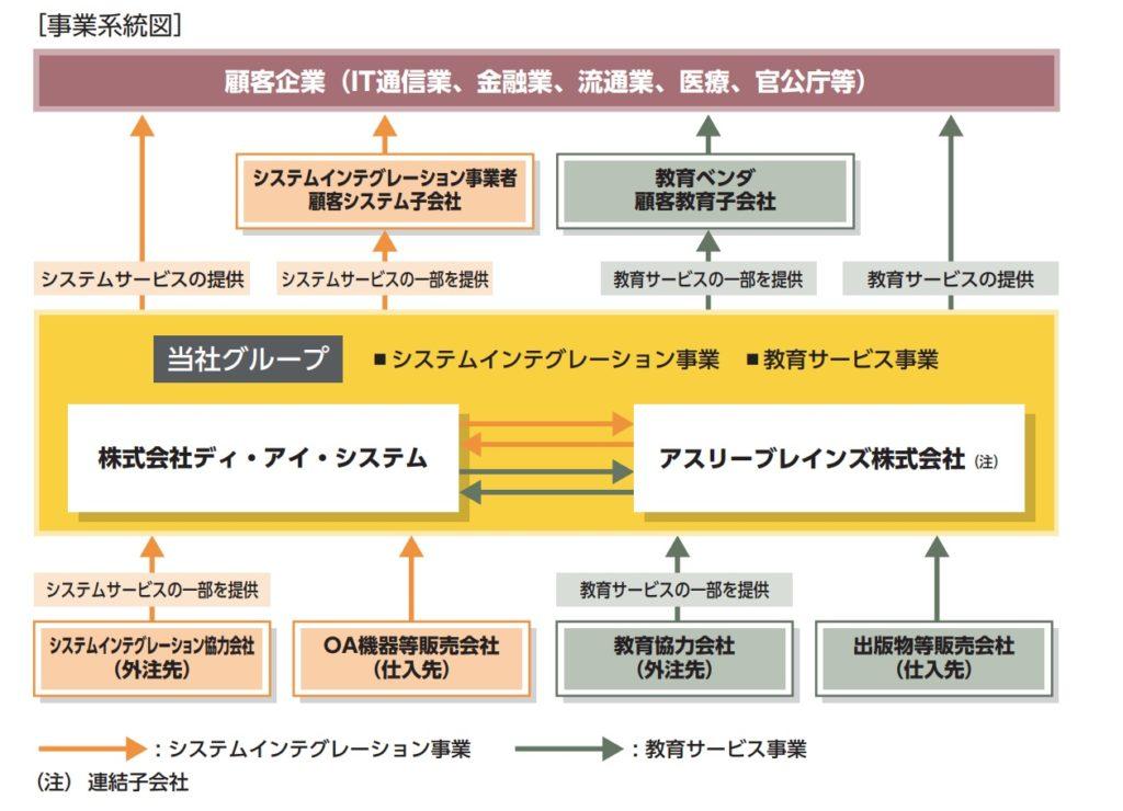 ディ・アイ・システムの事業系統図